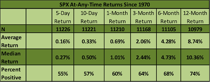 s&p 500 performance at any time over any time periods