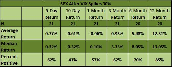spx performance after vix spikes 30 percent
