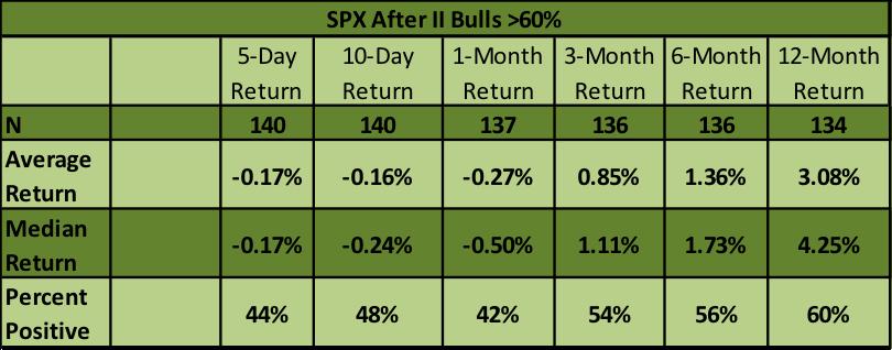 stock market performance investors intelligence bulls over 60