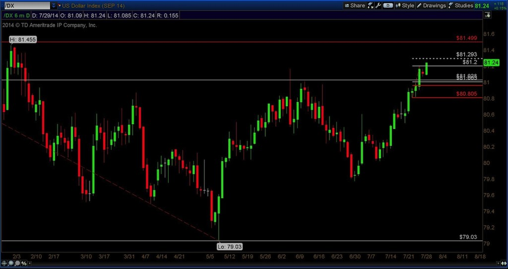 us dollar index 6 month technical chart