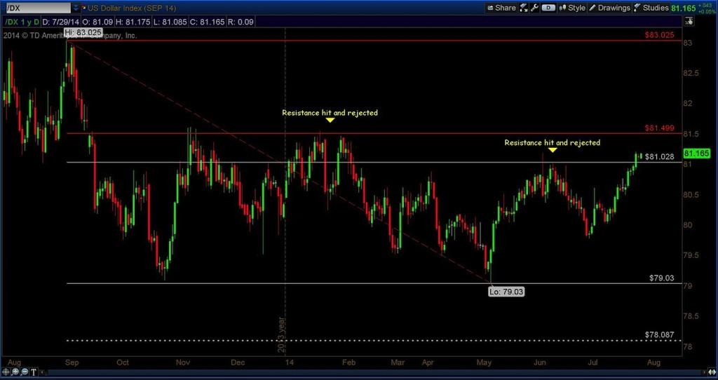 us dollar index technical 1 year chart 2014
