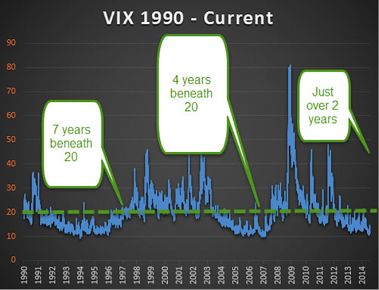 vix chart_years under 20 historically