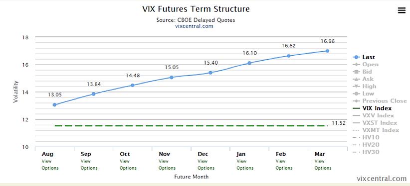 vix futures term structure chart