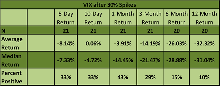 vix performance after volatility spikes