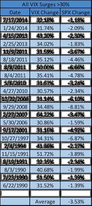 vix spikes 30 percent s&p 500 performance