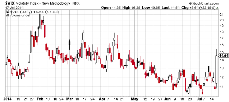 vix volatility index 2014 chart