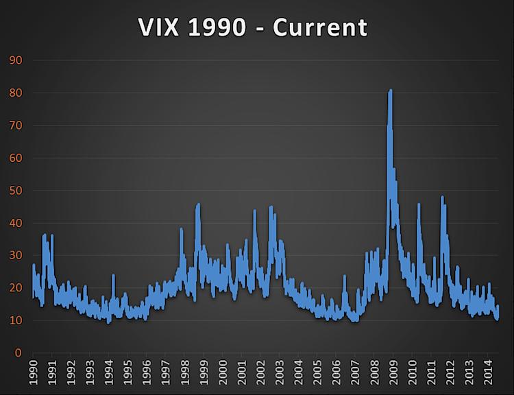 vix volatility index long term historical chart