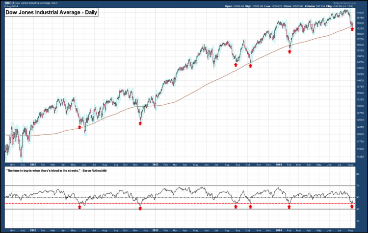 dow jones extreme oversold august 7