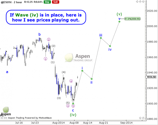 s&p 500 futures elliott wave higher price target