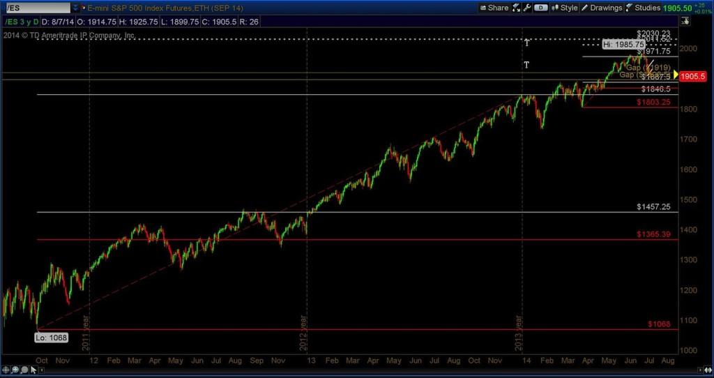 s&p 500 emini futures 3 year chart