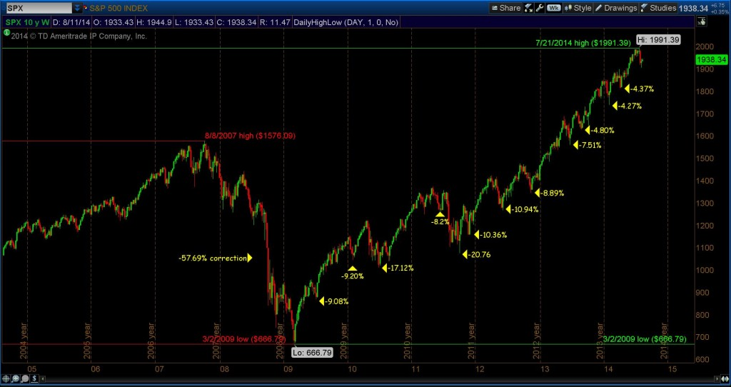 historical stock market corrections chart