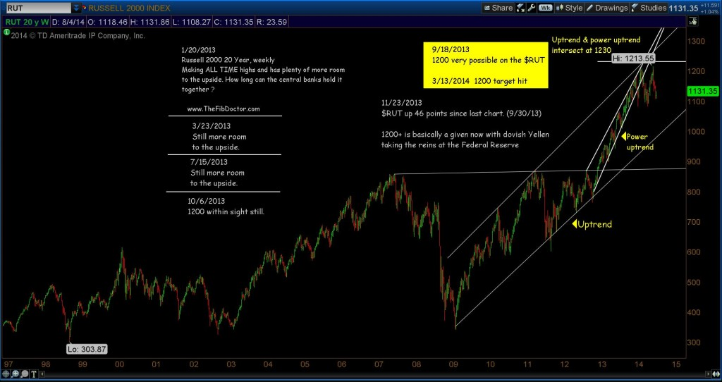 russell 2000 20 year chart analysis