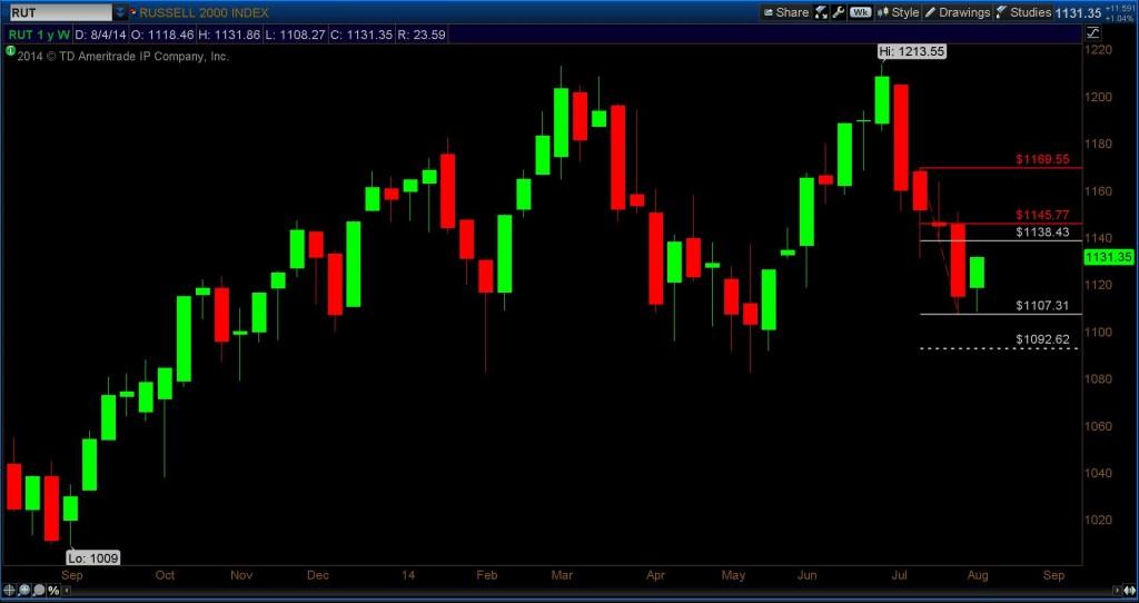 russell 2000 fibonacci chart 1092.62