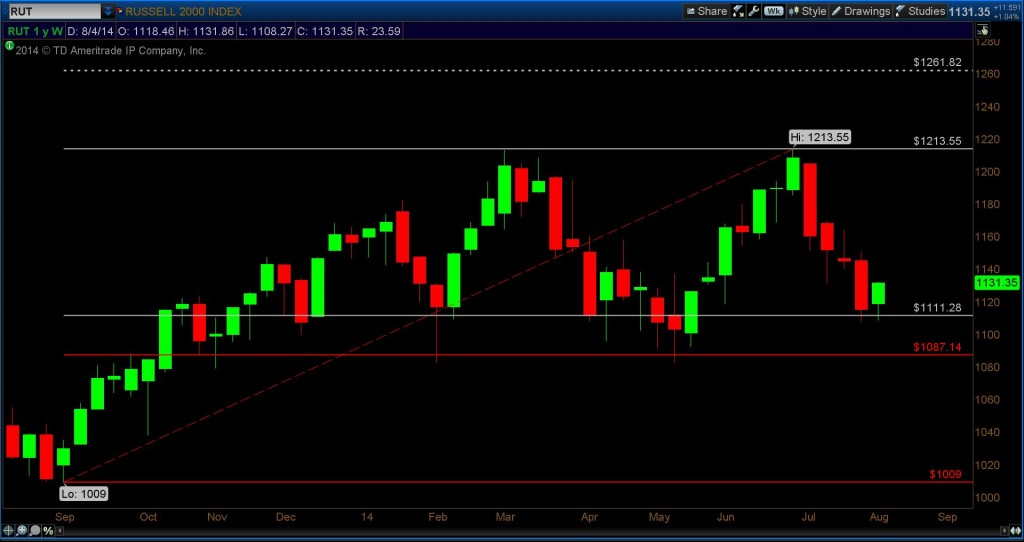 russell 2000 fibonacci target 1261.82