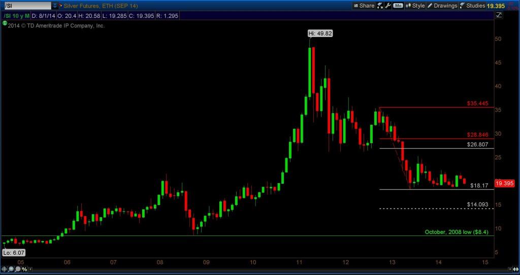 silver prices monthly fibonacci bar chart