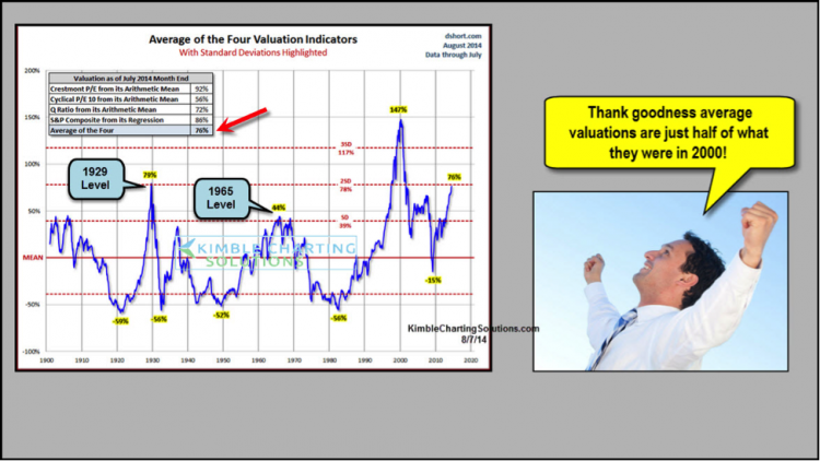 stock market valuations chart