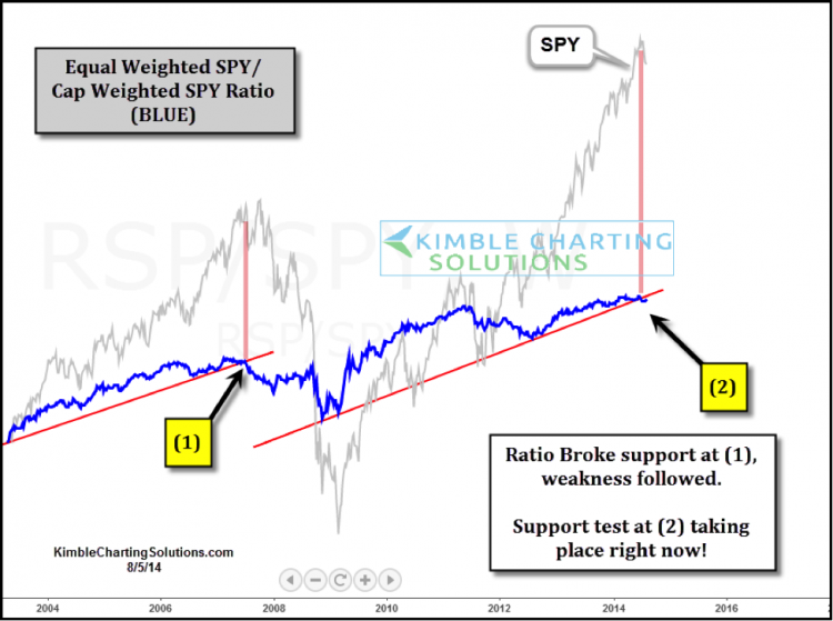 stock market valuations equal weighted vs cap weighted