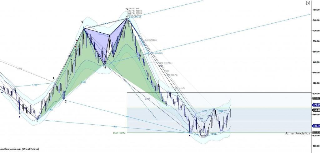 wheat futures technical analysis chart
