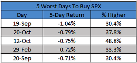 5 worst days to buy stocks
