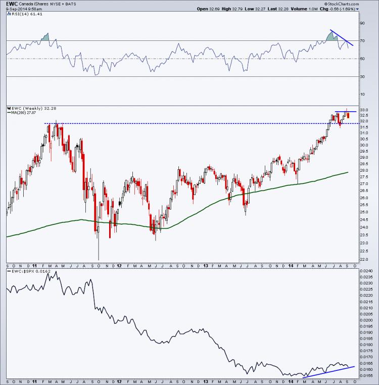 canadian stocks etf - ewc