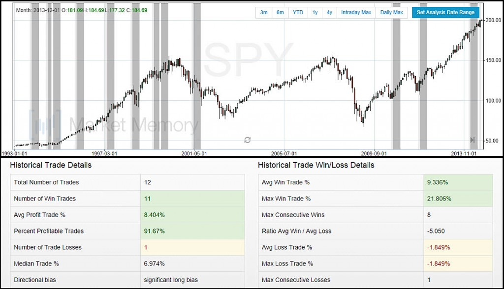 SPY Bullish Outside Month US Equities Chart