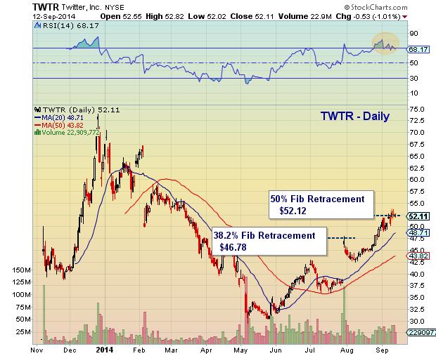 TWTR twitter fibonacci price targets