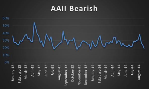 aaii sentiment bears_poll august 2014
