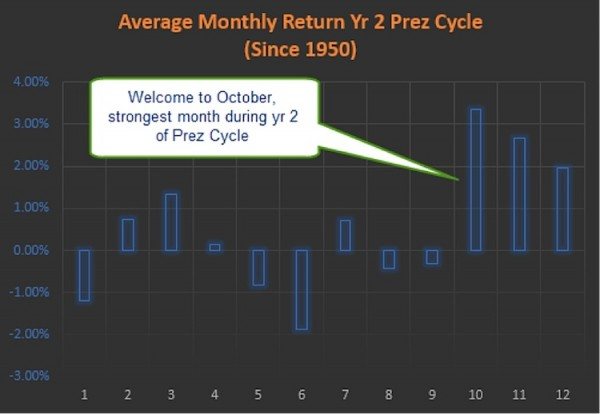 average monthly return year 2 president cycle