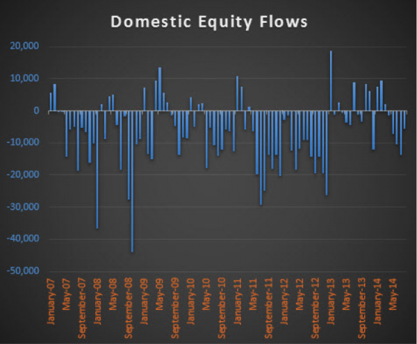 domestic equity flows chart since 2007