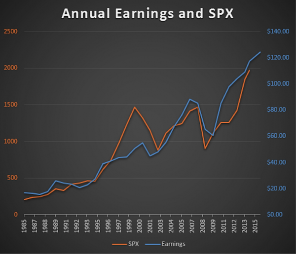 earnings vs spx chart 1995 to 2014