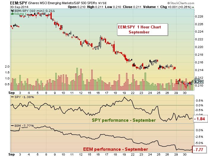eem emerging markets underperforming