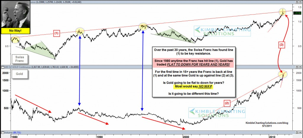franc gold long term resistance chart