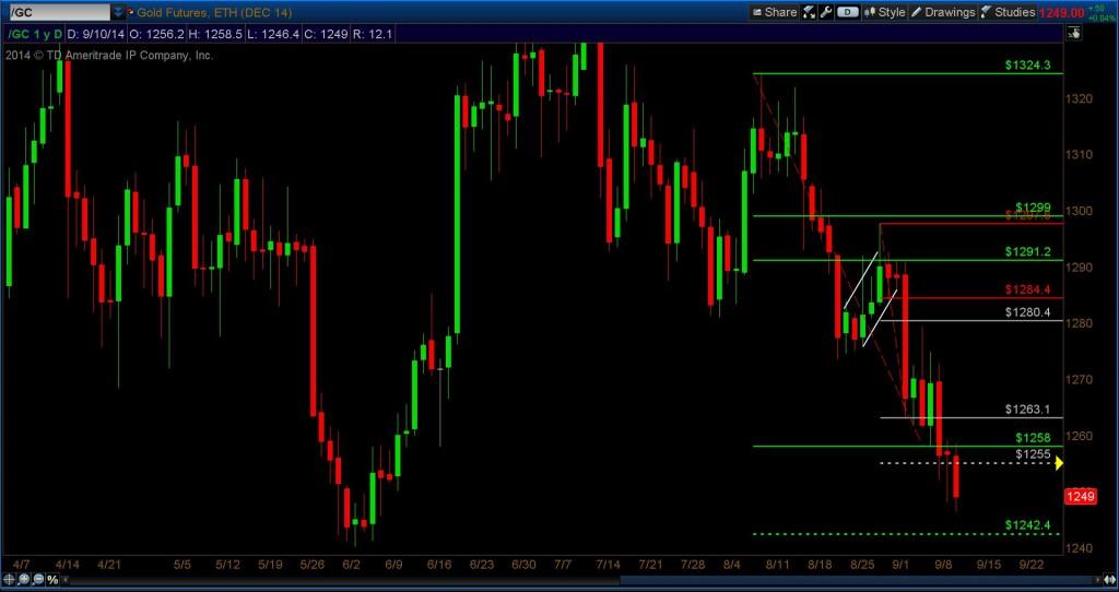 gold analysis price target chart
