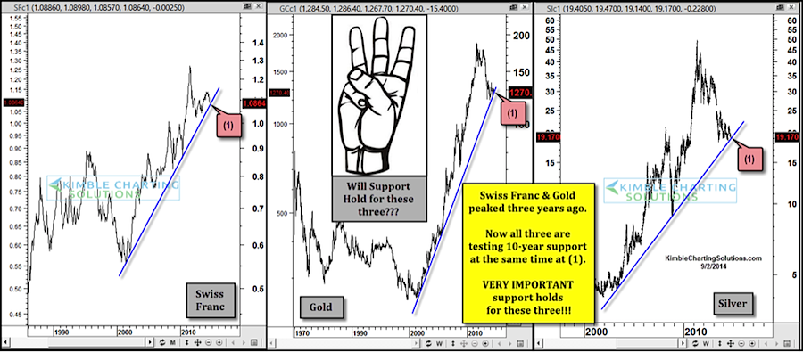 gold vs swiss franc long term price support charts