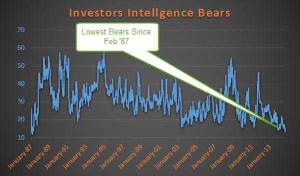 investors intelligence lowest bears_poll september 2014
