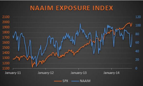 naaim exposure index_august 2014