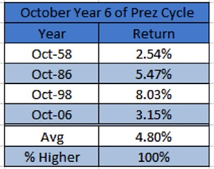 october stock market performance president cycle