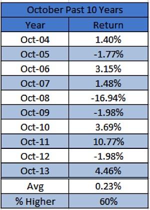 october stock market performance returns history