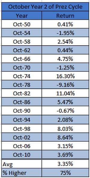 october stock market returns president cycle