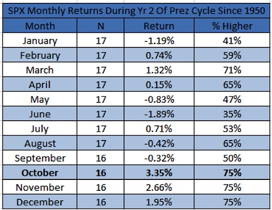 october stock market returns year 2 president cycle