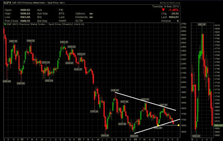 precious metals index chart weak