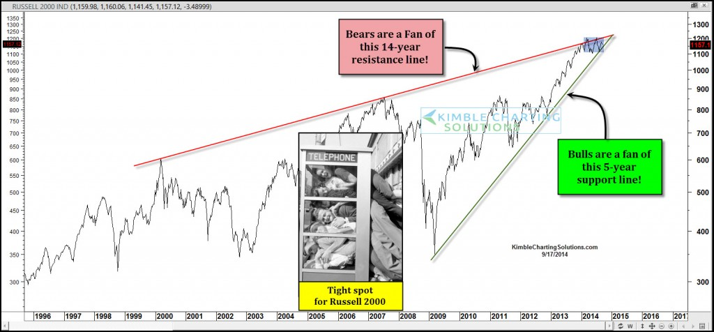 russell 2000 long term ascending triangle pattern
