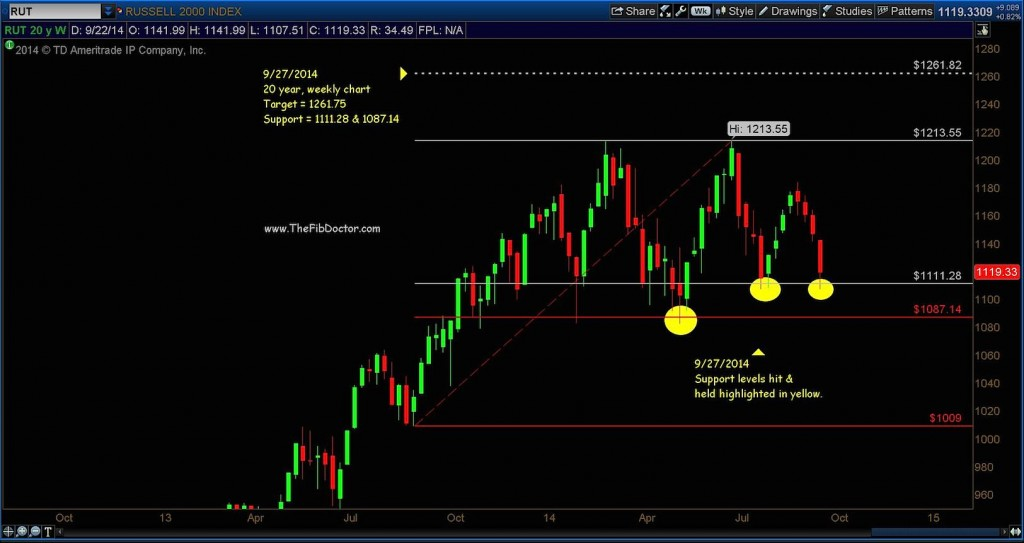 russell 2000 technical support levels 2014