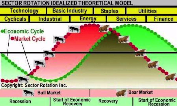 sector rotation A professional solution to an etf sector rotation strategy identifying industries with positive macroeconomic themes is a critical part of the sector etf trader strategy sector etf trader identifies high-return potential etfs based on a number of macro, fundamental, and technical indicators.