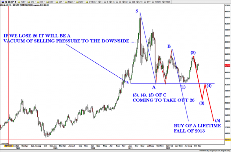 silver elliot wave corrective pattern