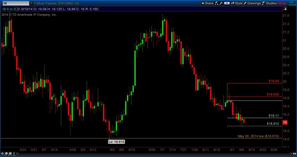 silver futures fibonacci support chart - precious metals