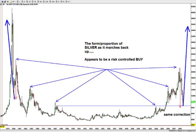 silver prices mirror image fold back long term chart