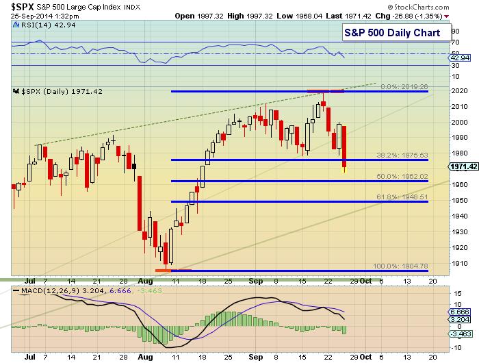 s&p 500 fibonacci levels september 25 2014