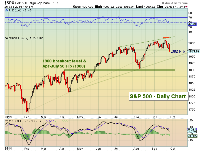 s&p 500 technical support levels september 25