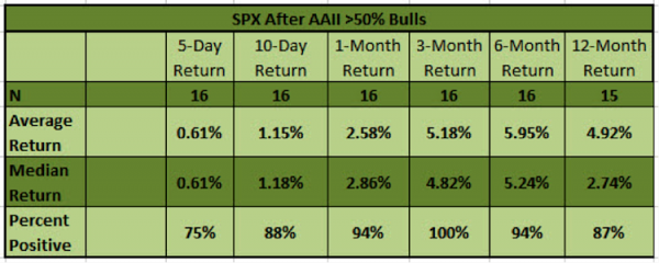 spx performance aaii bulls over 50 percent